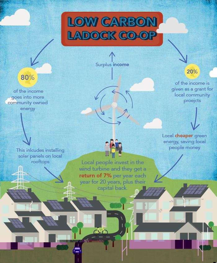 Community Energy Low Carbon Ladock Zlc Energy