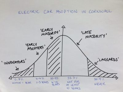 Electric car adoption in Cornwall