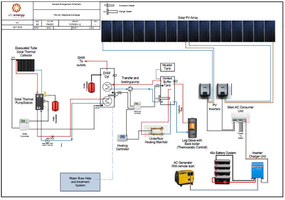 Wondrous Off Grid Renewable Power Heat Solutions Zlc Energy Wiring Database Liteviha4X4Andersnl